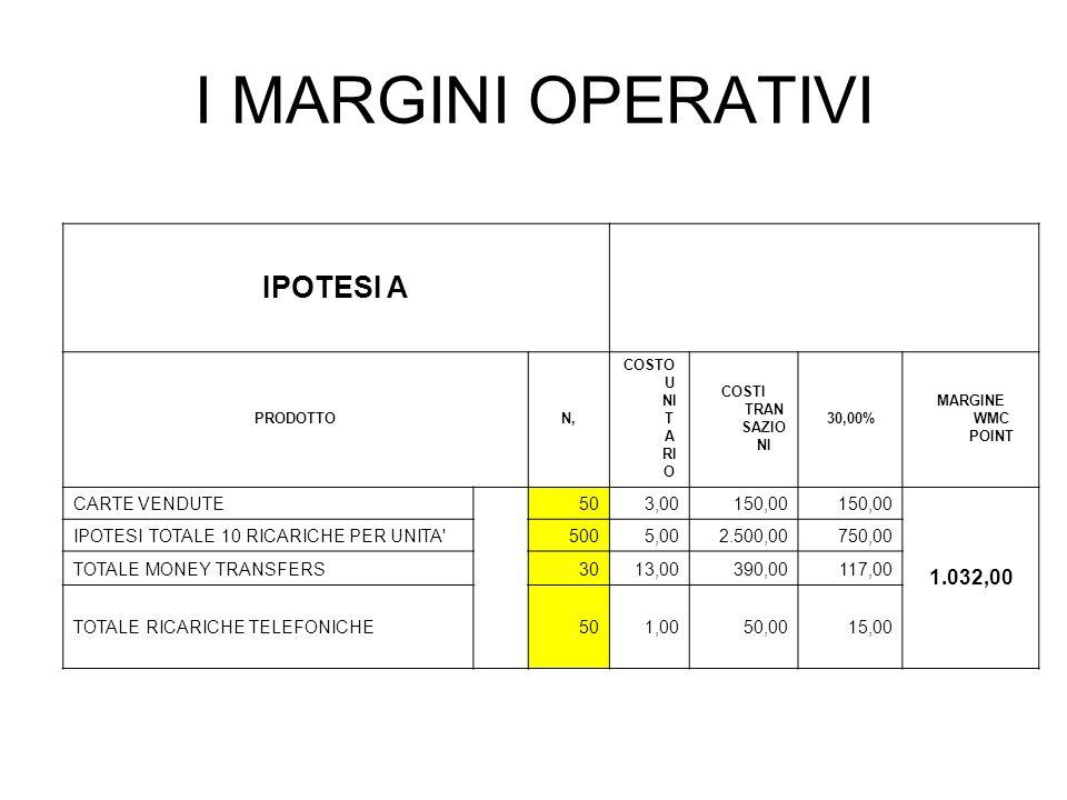 I MARGINI OPERATIVI IPOTESI A 1.032,00 CARTE VENDUTE 50 3,00 150,00