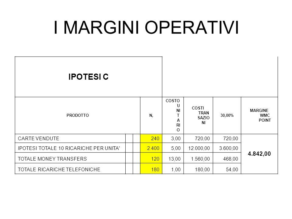 I MARGINI OPERATIVI IPOTESI C 4.842,00 CARTE VENDUTE 240 3,00 720,00