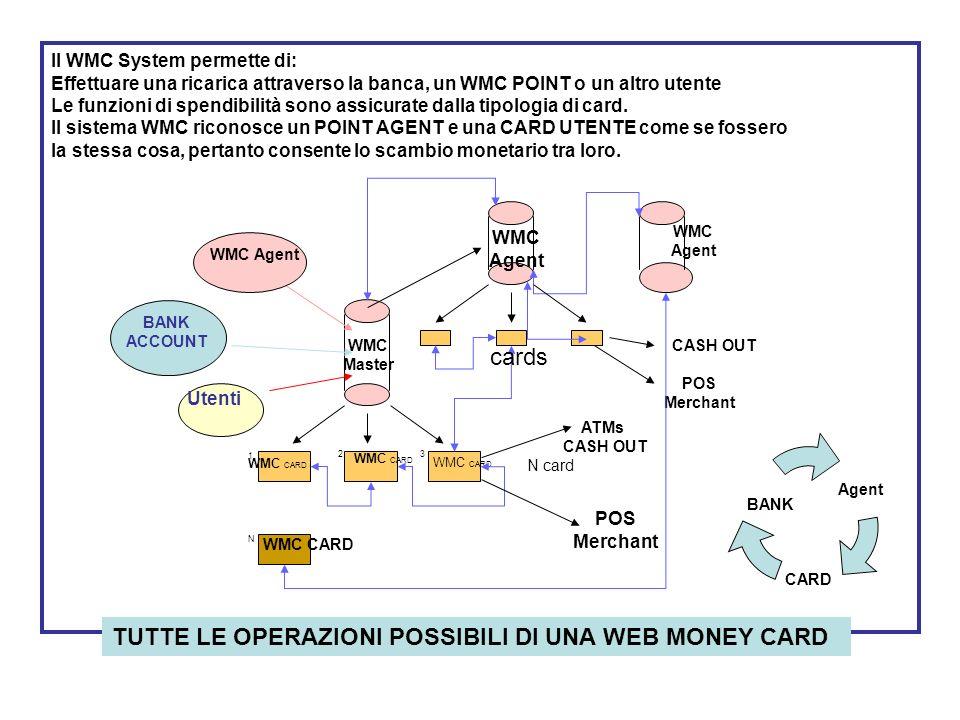TUTTE LE OPERAZIONI POSSIBILI DI UNA WEB MONEY CARD