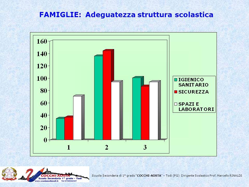 FAMIGLIE: Adeguatezza struttura scolastica
