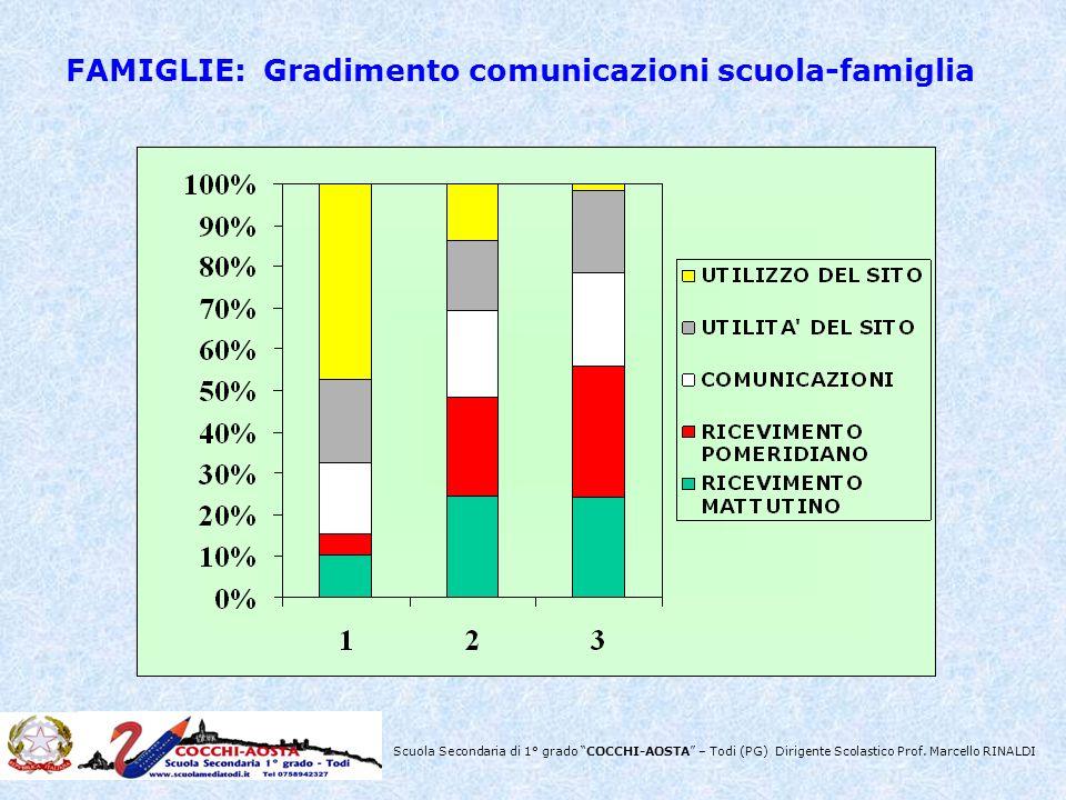 FAMIGLIE: Gradimento comunicazioni scuola-famiglia
