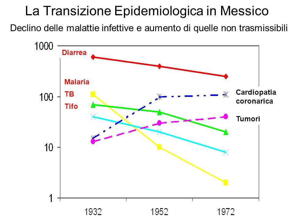 La Transizione Epidemiologica in Messico Declino delle malattie infettive e aumento di quelle non trasmissibili