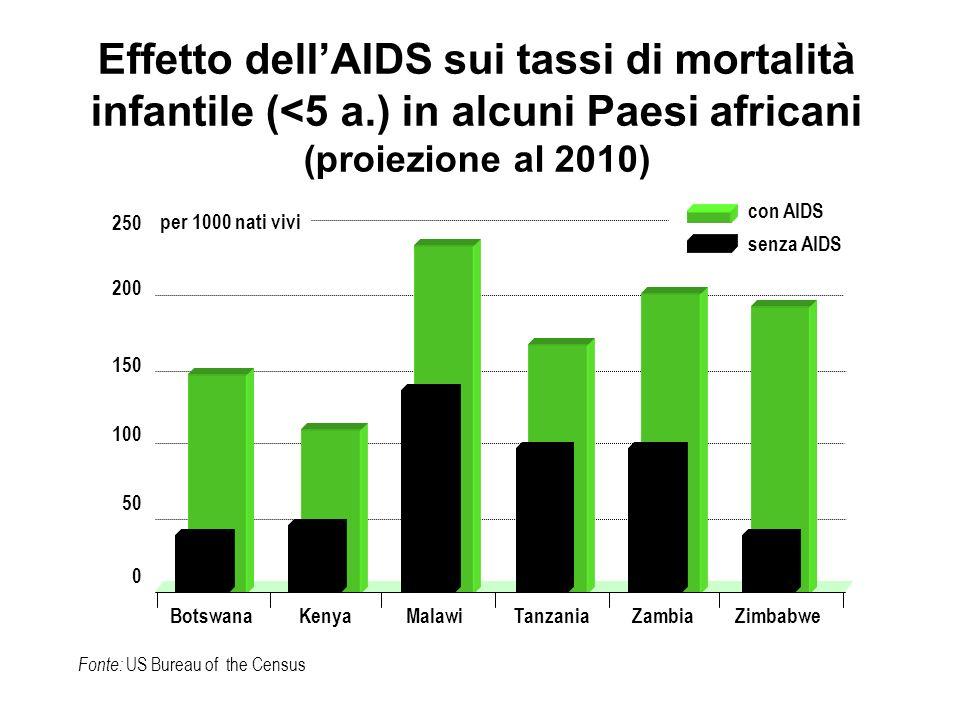 Effetto delI'AIDS sui tassi di mortalità infantile (<5 a