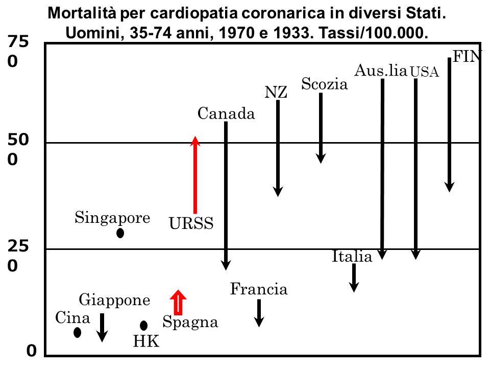 Mortalità per cardiopatia coronarica in diversi Stati