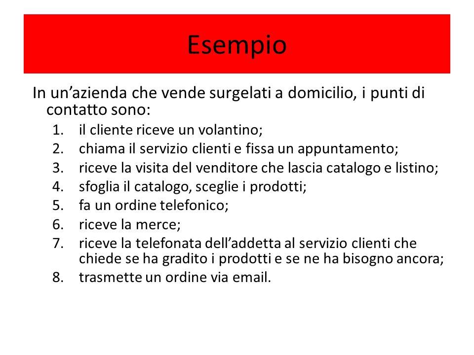 Esempio In un'azienda che vende surgelati a domicilio, i punti di contatto sono: il cliente riceve un volantino;