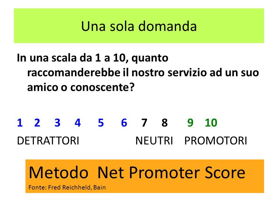 Metodo Net Promoter Score