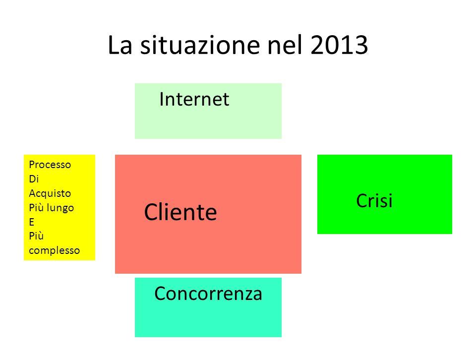 La situazione nel 2013 Cliente Internet Crisi Concorrenza Processo Di