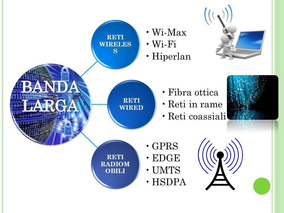 BANDA LARGA Wi-Max Wi-Fi Hiperlan Fibra ottica Reti in rame