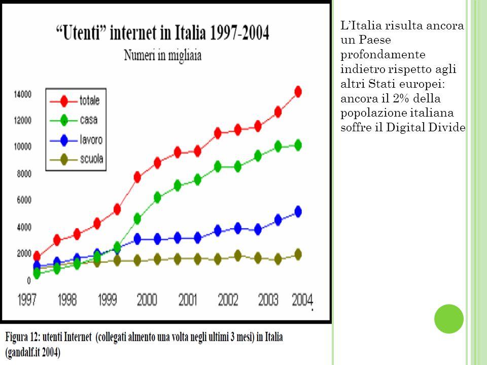L'Italia risulta ancora un Paese profondamente indietro rispetto agli altri Stati europei: ancora il 2% della popolazione italiana soffre il Digital Divide