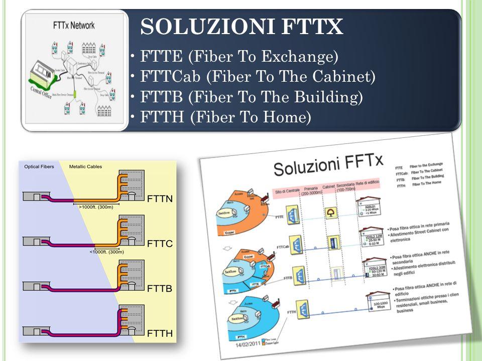 SOLUZIONI FTTX FTTE (Fiber To Exchange) FTTCab (Fiber To The Cabinet)