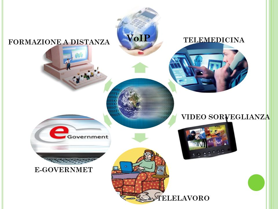 VoIP TELEMEDICINA FORMAZIONE A DISTANZA VIDEO SORVEGLIANZA E-GOVERNMET