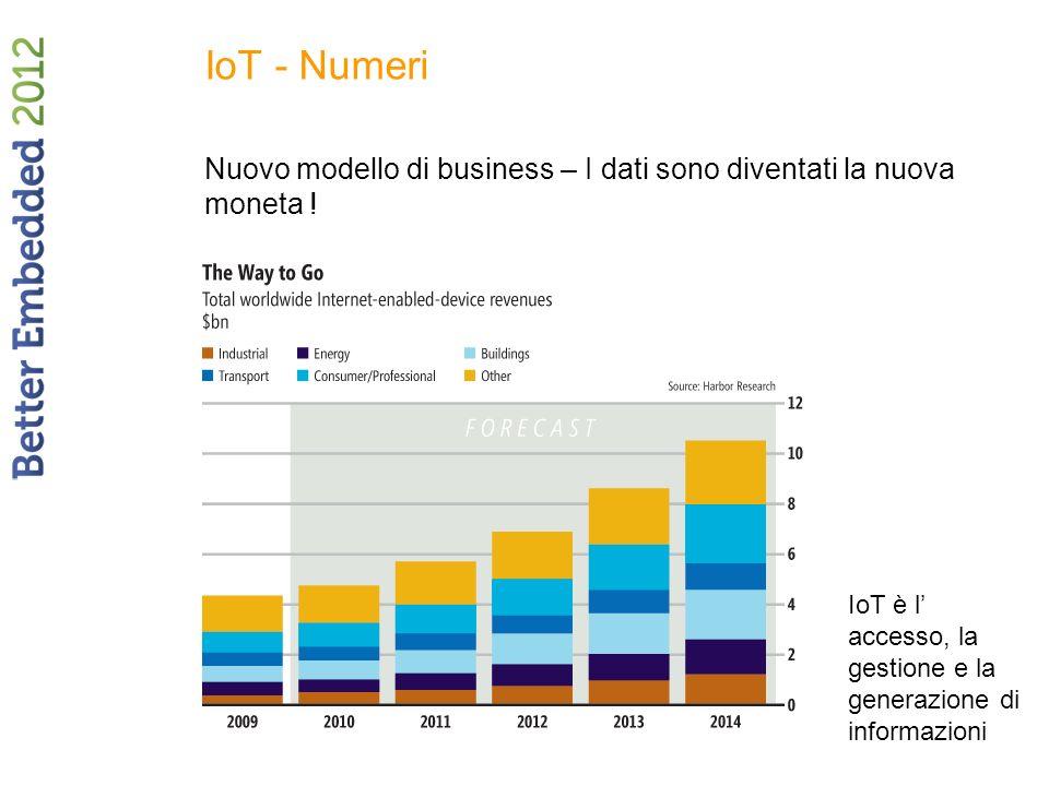 IoT - Numeri Nuovo modello di business – I dati sono diventati la nuova moneta .