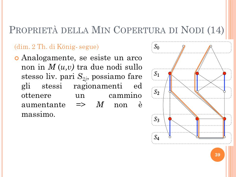 Proprietà della Min Copertura di Nodi (14)
