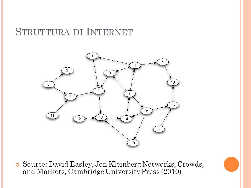 Struttura di Internet Source: David Easley, Jon Kleinberg Networks, Crowds, and Markets, Cambridge University Press (2010)