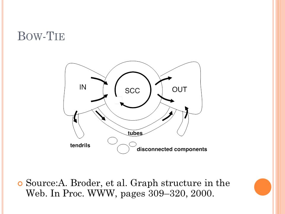 Bow-Tie Source:A. Broder, et al. Graph structure in the Web. In Proc. WWW, pages 309–320, 2000.
