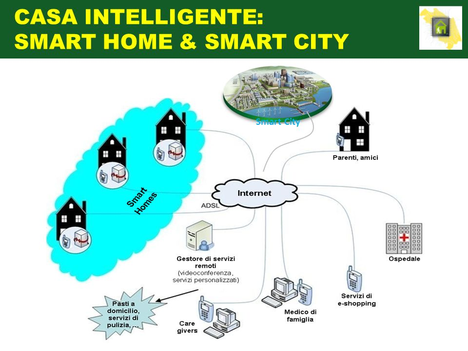 CASA INTELLIGENTE: SMART HOME & SMART CITY Smart City
