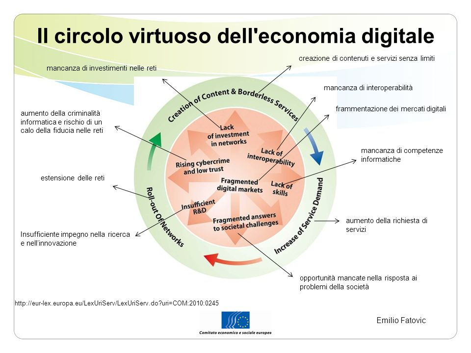 Il circolo virtuoso dell economia digitale