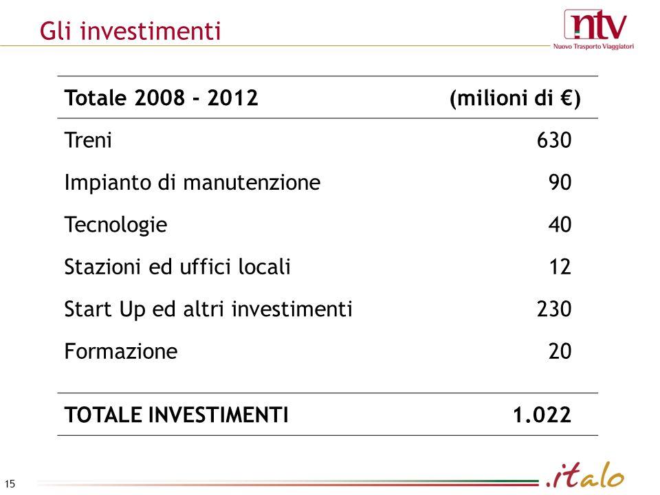 Gli investimenti Totale 2008 - 2012 (milioni di €) Treni 630