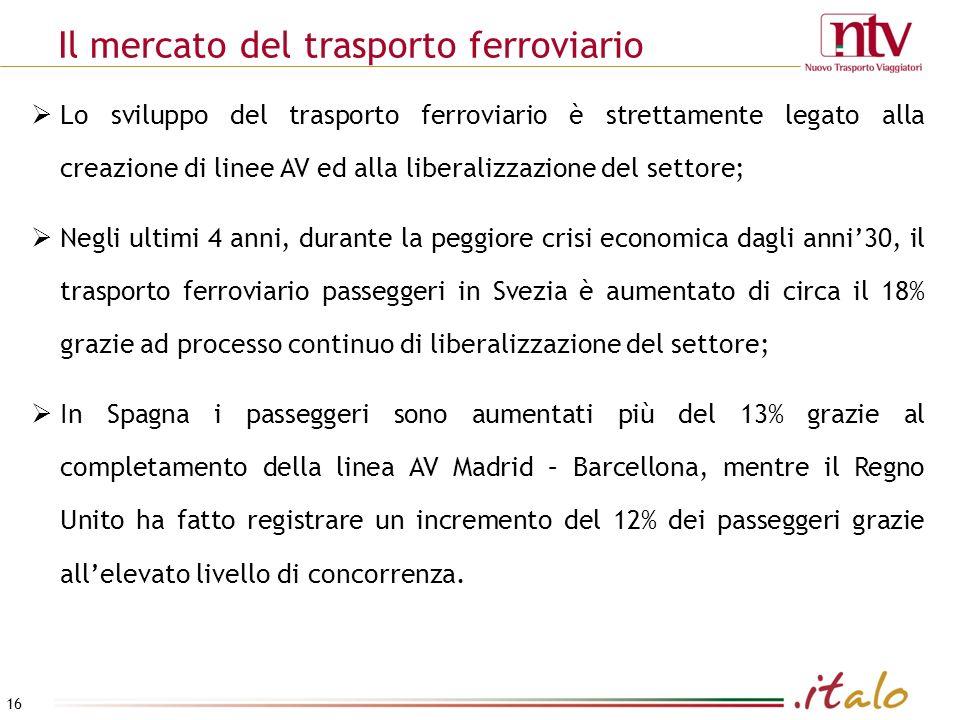 Il mercato del trasporto ferroviario