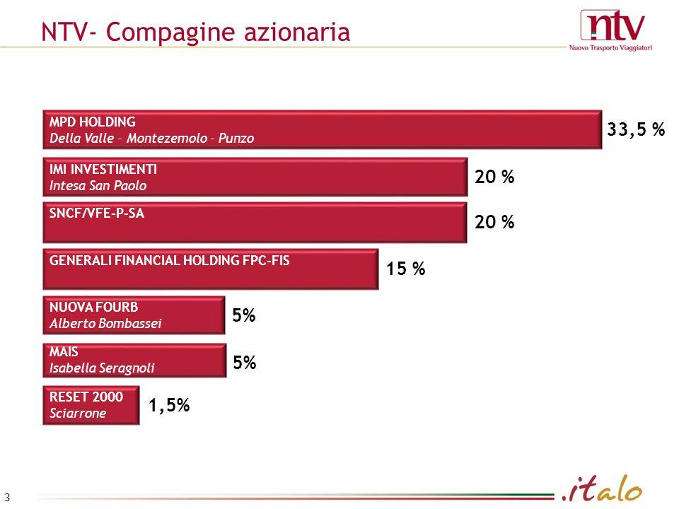 NTV- Compagine azionaria