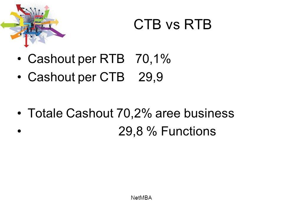 CTB vs RTB Cashout per RTB 70,1% Cashout per CTB 29,9