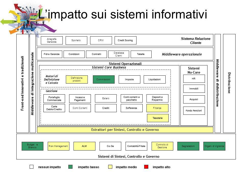 L'impatto sui sistemi informativi