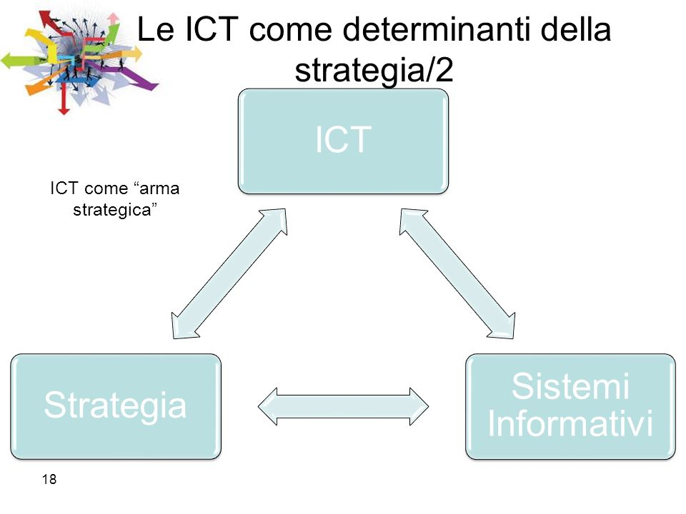 Le ICT come determinanti della strategia/2