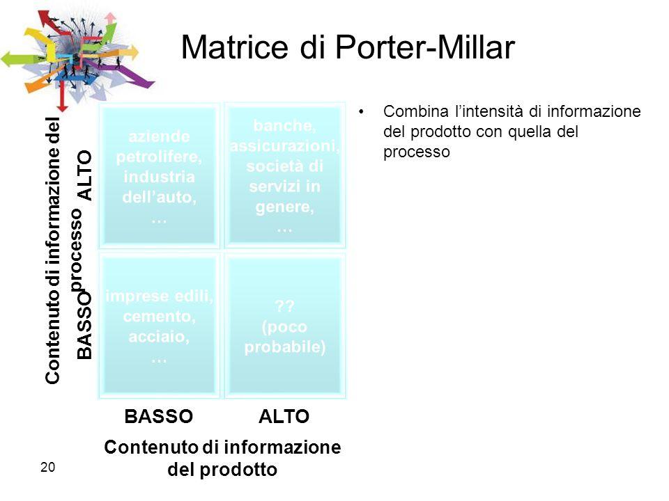 Matrice di Porter-Millar
