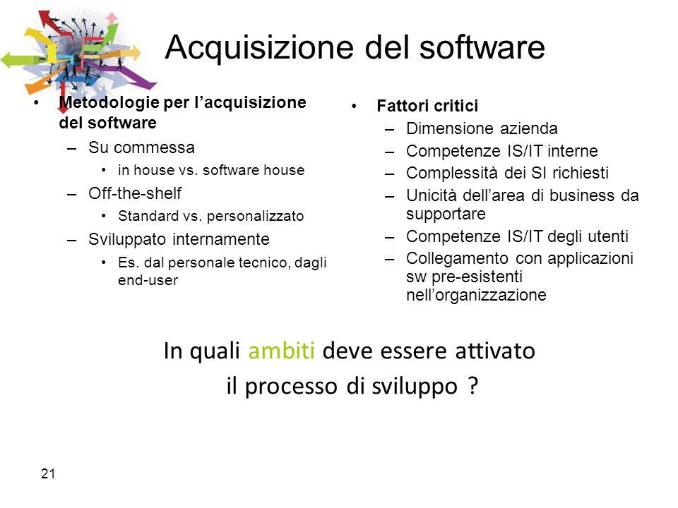 Acquisizione del software