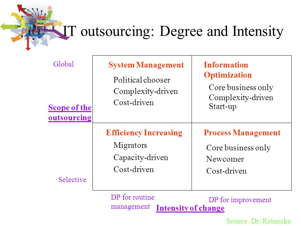 IT outsourcing: Degree and Intensity