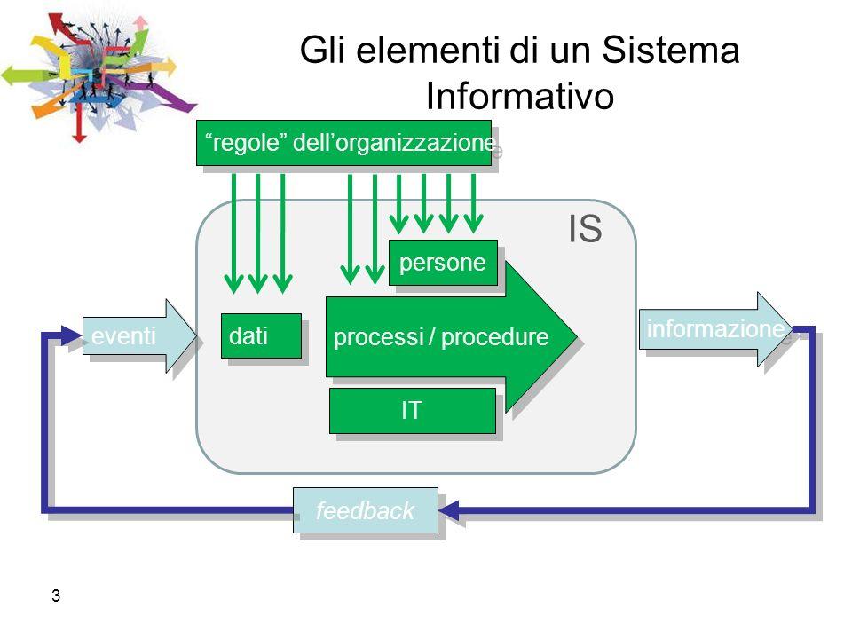 Gli elementi di un Sistema Informativo