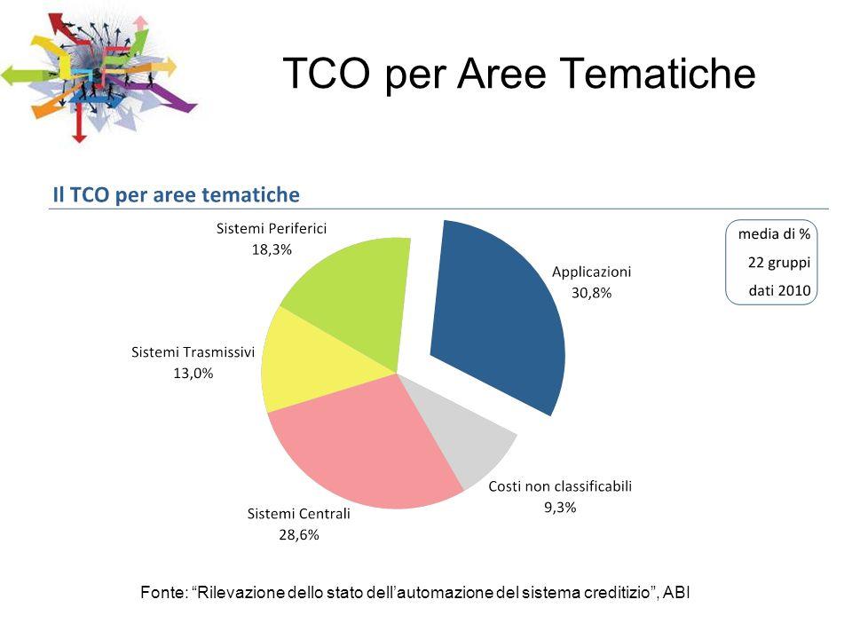 TCO per Aree Tematiche Fonte: Rilevazione dello stato dell'automazione del sistema creditizio , ABI.
