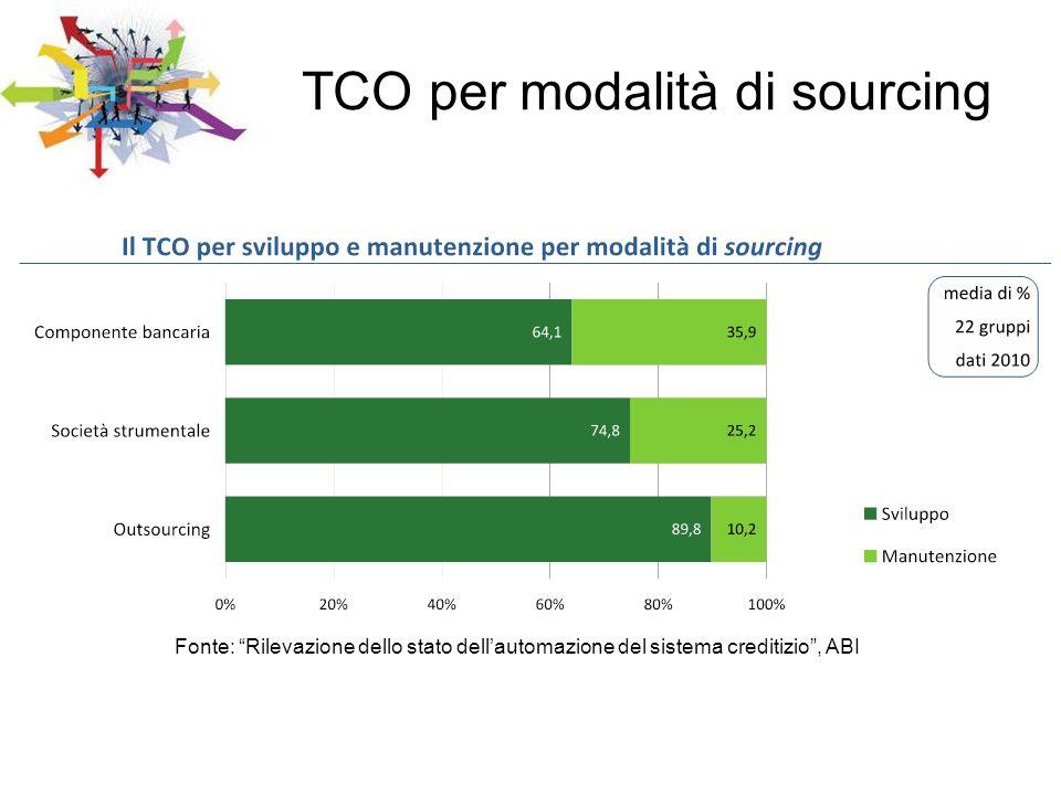 TCO per modalità di sourcing