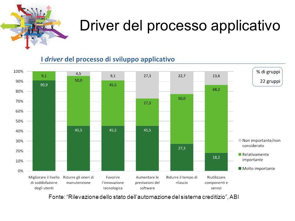 Driver del processo applicativo
