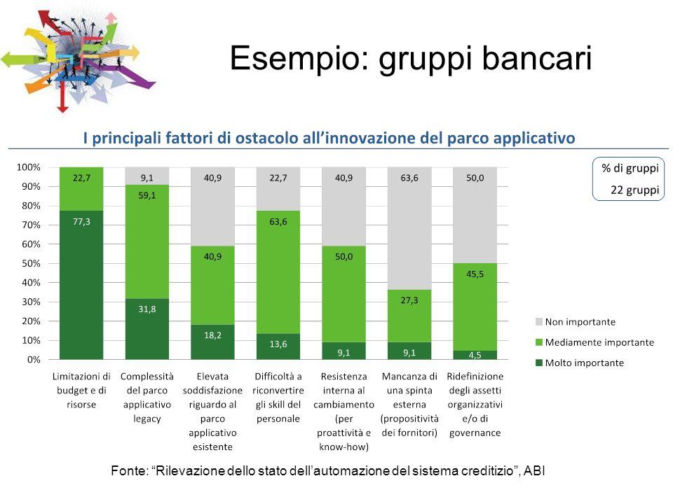 Esempio: gruppi bancari
