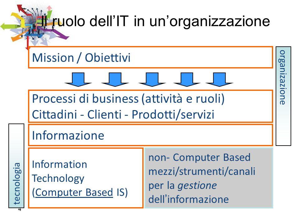 Il ruolo dell'IT in un'organizzazione