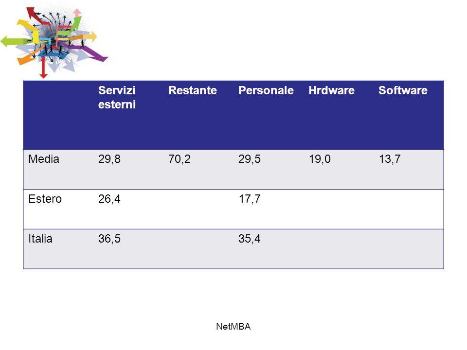 Servizi esterni Restante Personale Hrdware Software Media 29,8 70,2