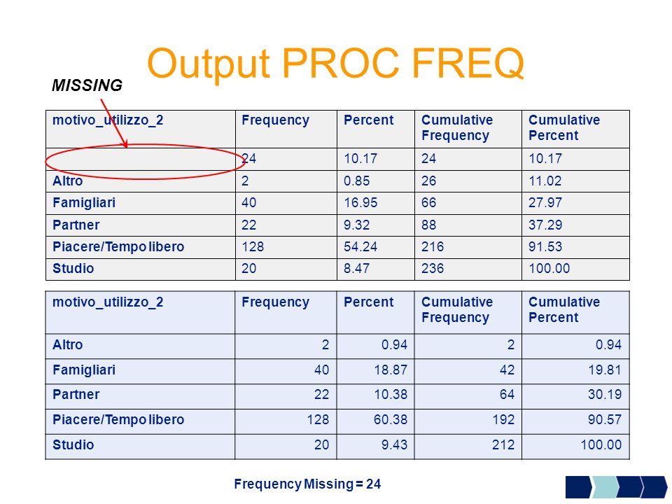 Output PROC FREQ MISSING 100.00 236 8.47 20 Studio 91.53 216 54.24 128