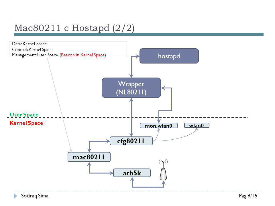 Mac80211 e Hostapd (2/2) hostapd Wrapper (NL80211) cfg80211 mac80211