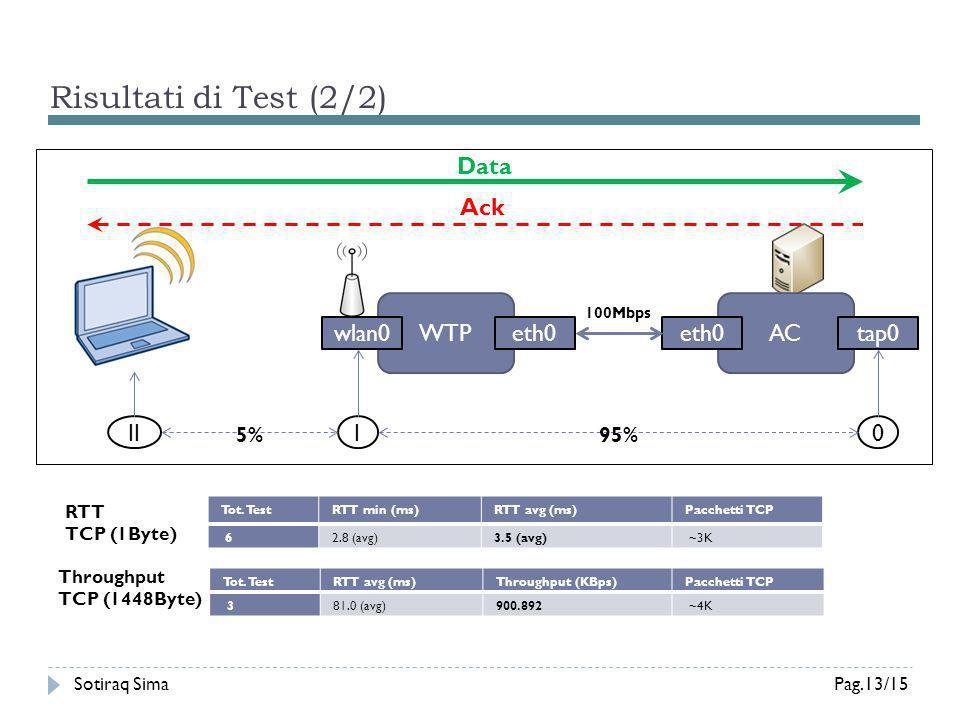 Risultati di Test (2/2) Data Ack WTP AC wlan0 eth0 eth0 tap0 II I 5%