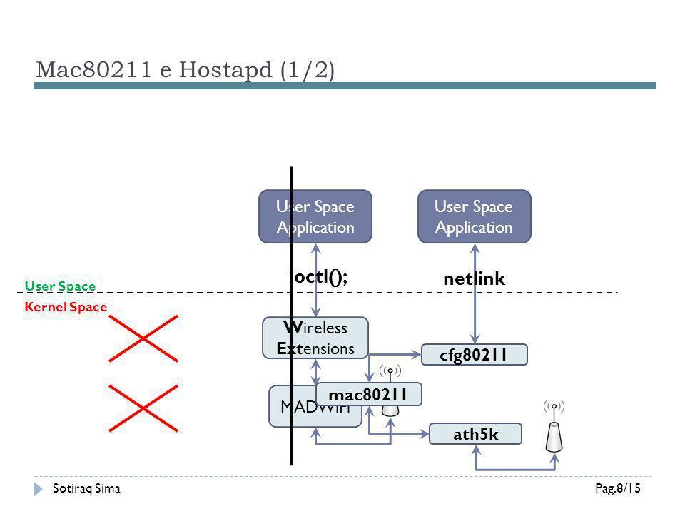 Mac80211 e Hostapd (1/2) ioctl(); netlink User Space Application