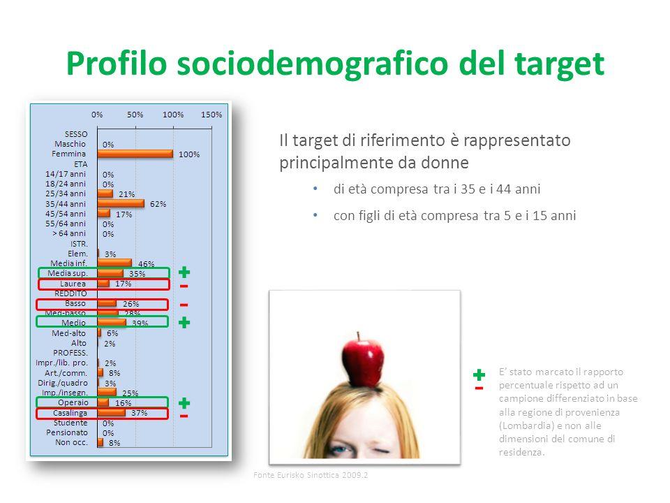 Profilo sociodemografico del target