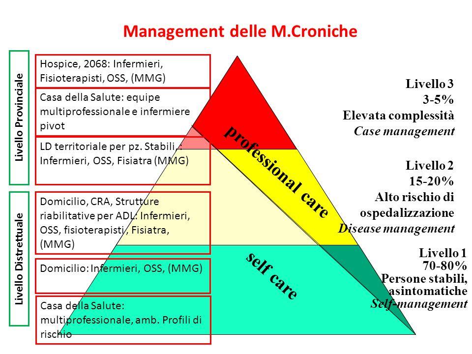 Management delle M.Croniche