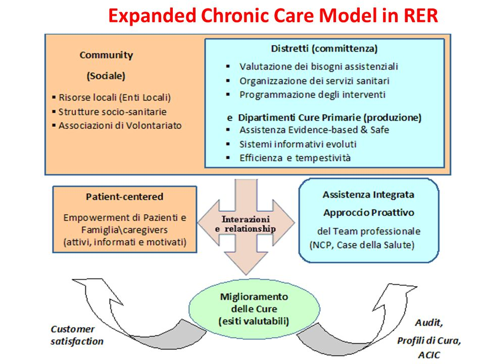 Expanded Chronic Care Model in RER