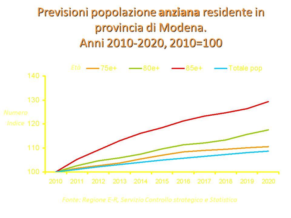 Fonte: Regione E-R, Servizio Controllo strategico e Statistica