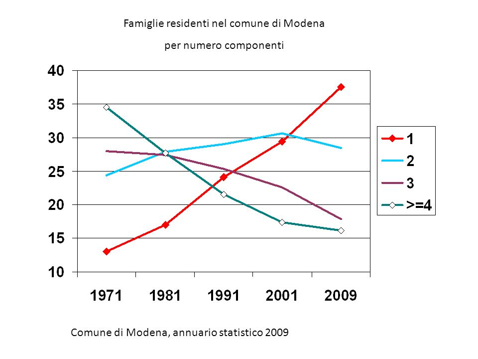 Famiglie residenti nel comune di Modena