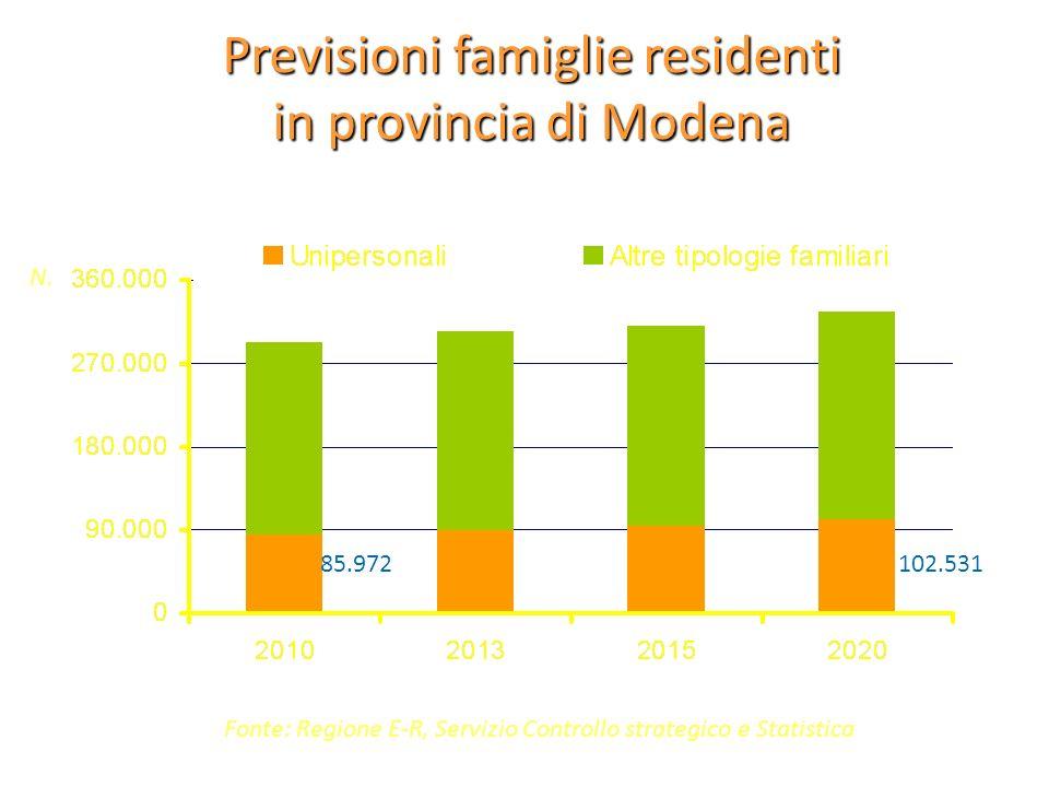 Previsioni famiglie residenti in provincia di Modena