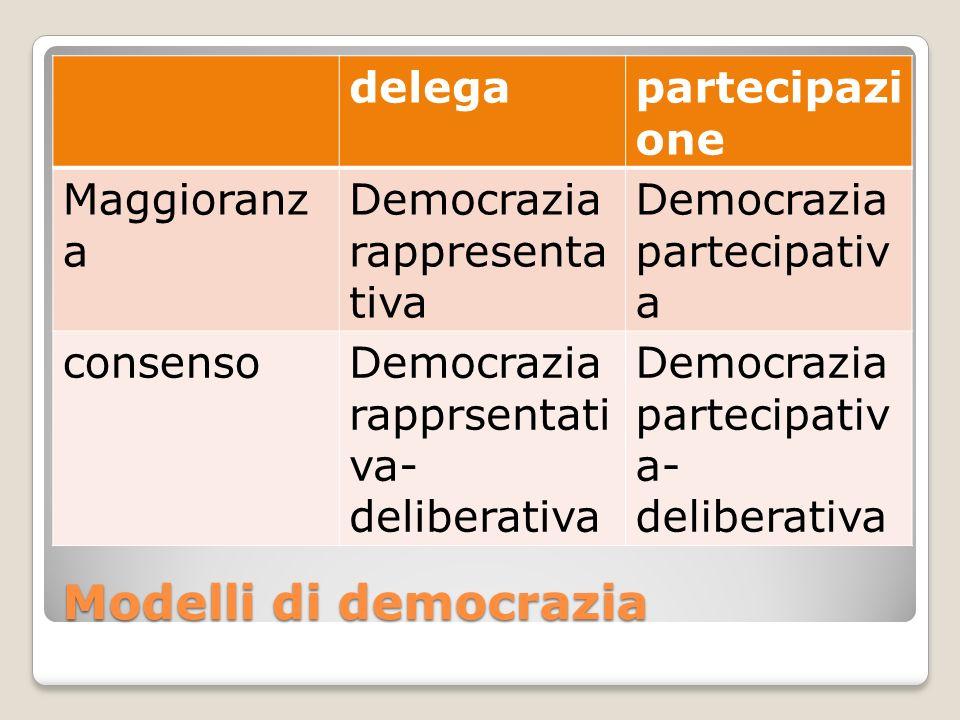 Modelli di democrazia delega partecipazione Maggioranza