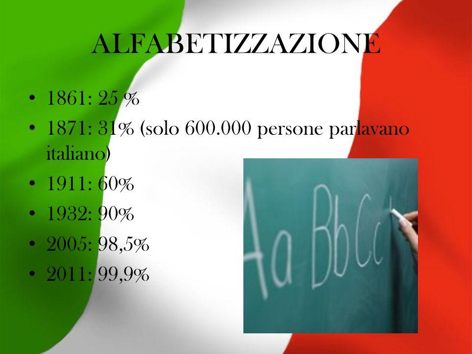 ALFABETIZZAZIONE 1861: 25 % 1871: 31% (solo 600.000 persone parlavano italiano) 1911: 60% 1932: 90%