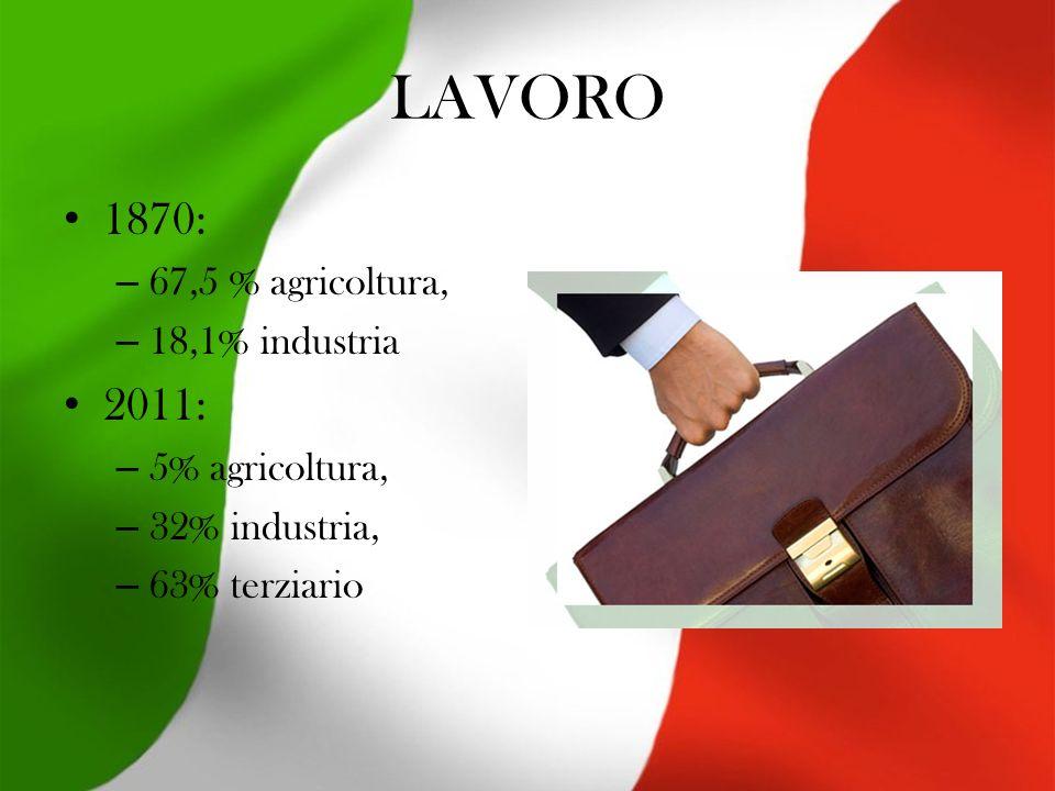 LAVORO 1870: 2011: 67,5 % agricoltura, 18,1% industria 5% agricoltura,